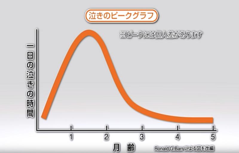 赤ちゃんの泣きのピークグラフ